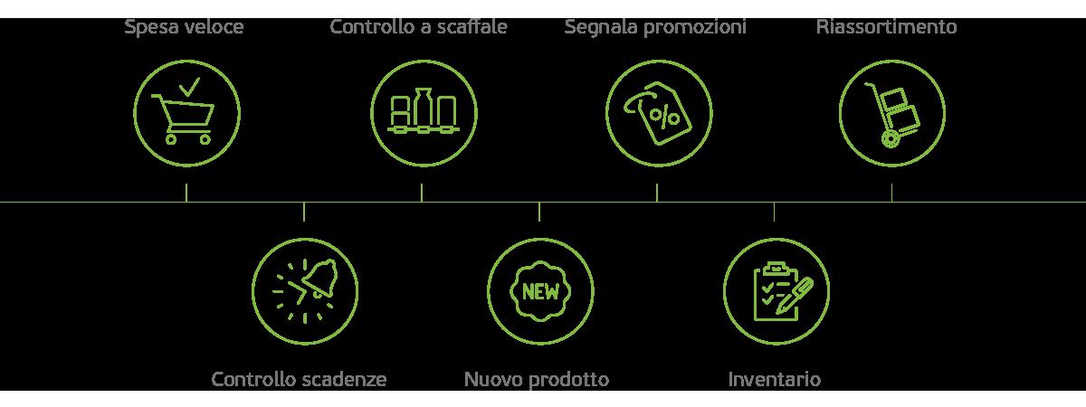 Nicolis Project | in-store digital communication dashboard-plus-1 Etichette digitali Nebular